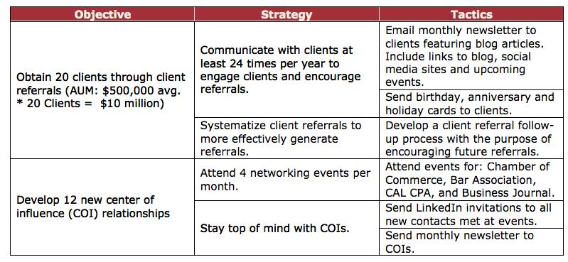 Marketing strategy university students